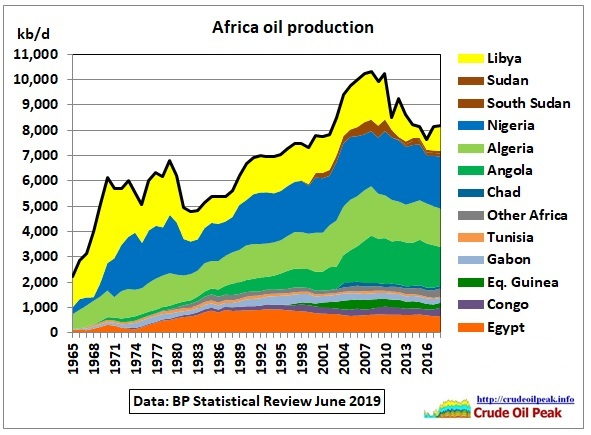 Africa-oil-production_BP-1965_2018