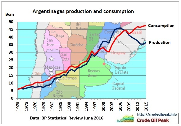 argentina_gas_production_consumption_1970-2015