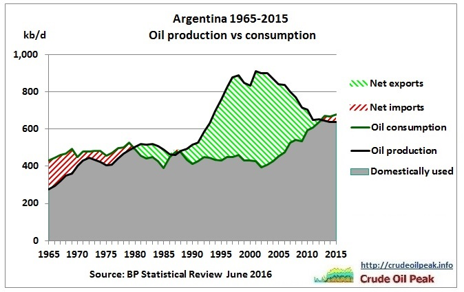 Argentina_oil_production_vs_consumption_1965-2015