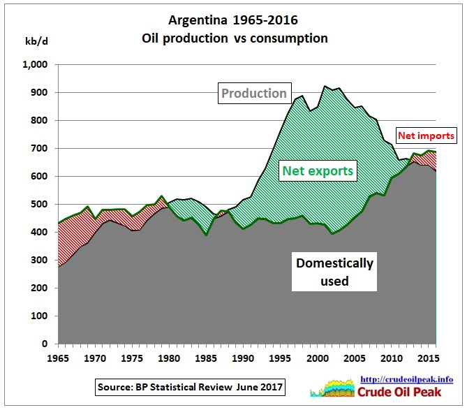Argentina_oil_production_vs_consumption_1965-2016
