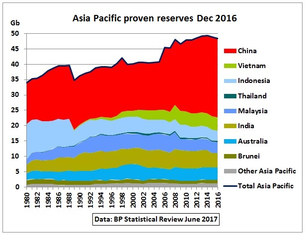 Asia-Pacific_proven_oil_reserves_BP-Dec2016