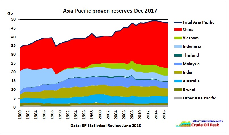 Asia-Pacific_proven_oil_reserves_BP-Dec2017