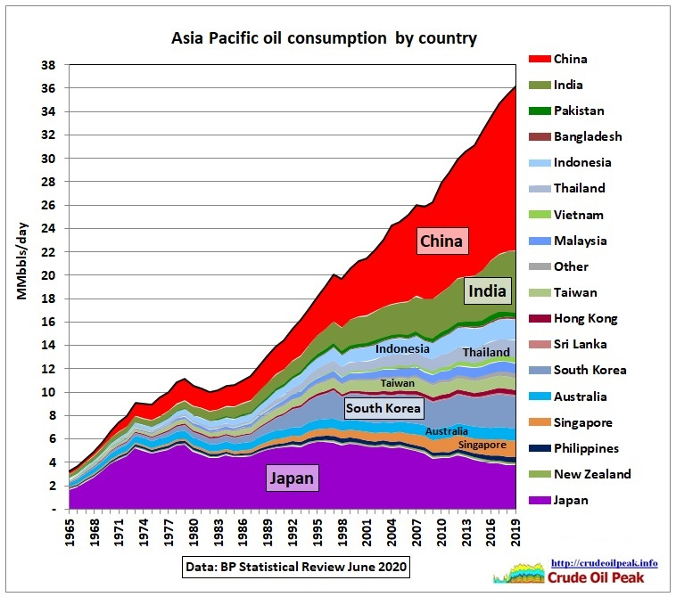 Peak oil in Asia Update June 2020 thumbnail