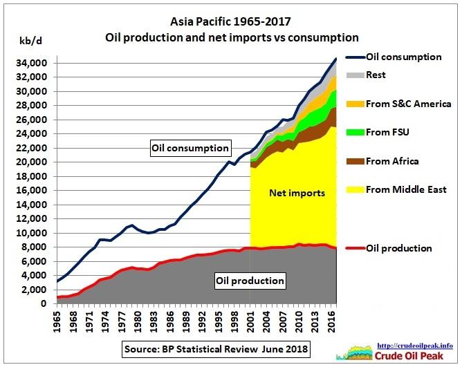 Asia_net_imports_2001-2017