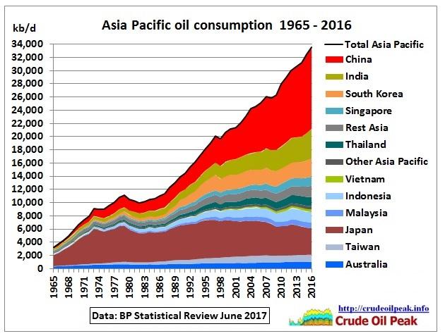Asia_oil_consumption_1965-2016