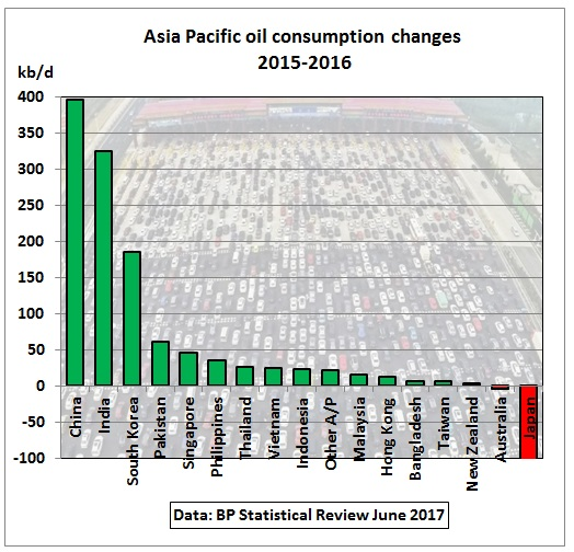 Asia_oil_consumption_change_2015-2016