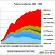 According to data recently published in BP's 2016 Statistical Review Asian oil production remained at around 8.3 mb/d for 4 years now. Fig 1: Asian oil production We see the […]