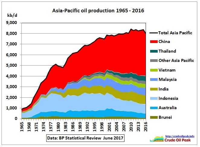 Asia_oil_production_1965-2016