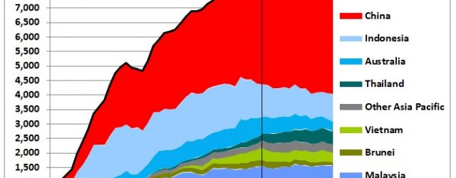 This post uses data released by the BP Statistical Review in June 2018 https://www.bp.com/en/global/corporate/energy-economics/statistical-review-of-world-energy.html Oil production seems to have left its bumpy 6 year long (2010-2015) plateau of 8.4 mb/d […]