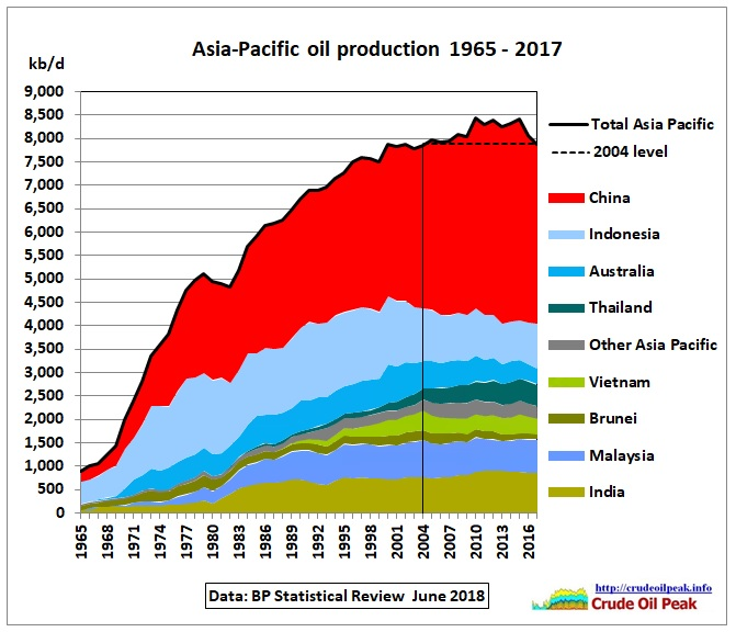 Asia_oil_production_1965-2017