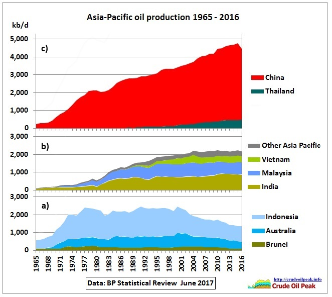 Asia_oil_production_3panles_1965-2016