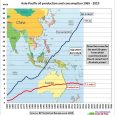 Fig 1: Asian oil consumption is around 5 times higher than production The production decline after the peak in 2015 is very modest. The size of the gap between consumption […]