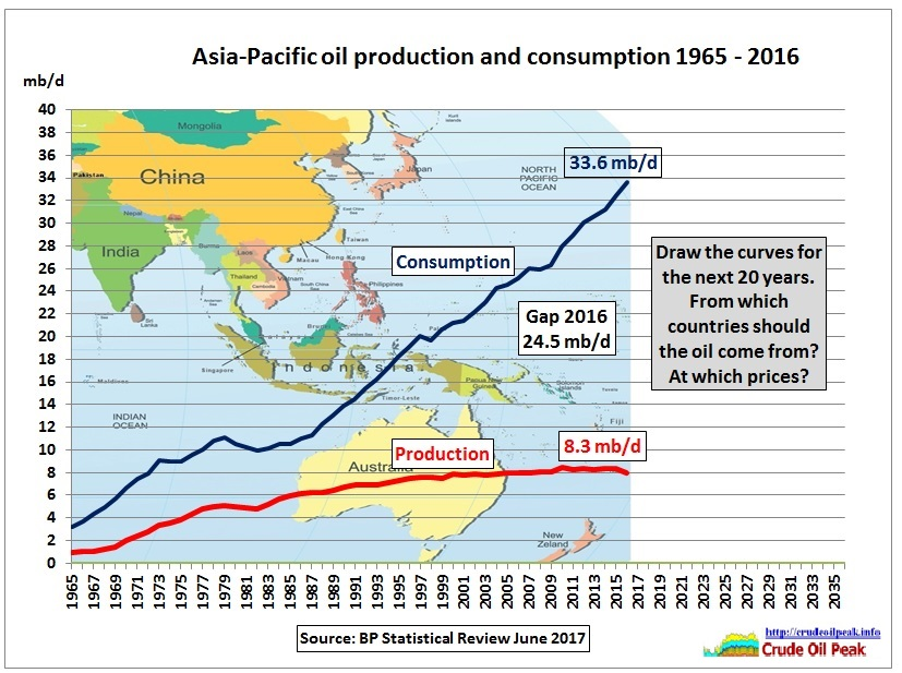Asia_oil_production_consumption_2005-2016_fill_in-2036