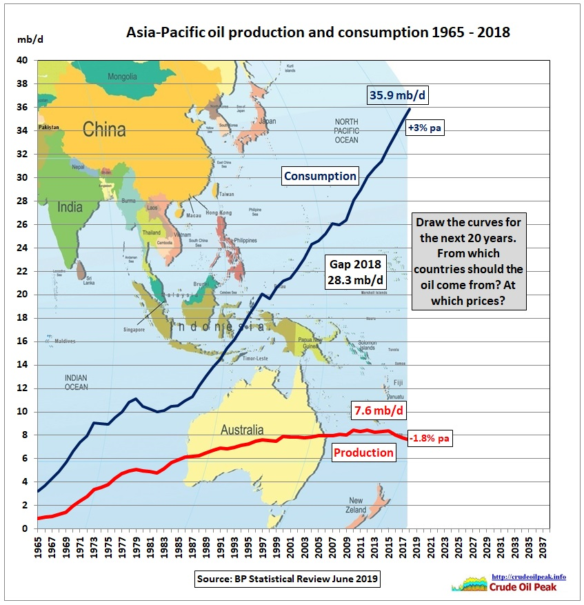 Asia_oil_production_consumption_2005-2018_fill_in-2038