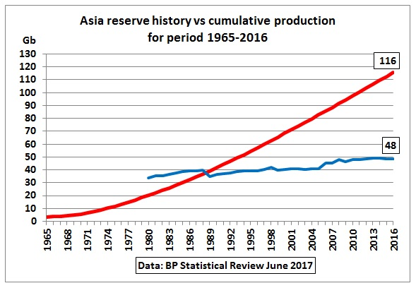 Asia_reserve_history_cumulative_production_1965-2016