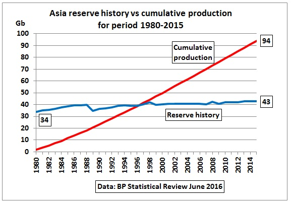 Asia_reserve_history_cumulative_production_80-15