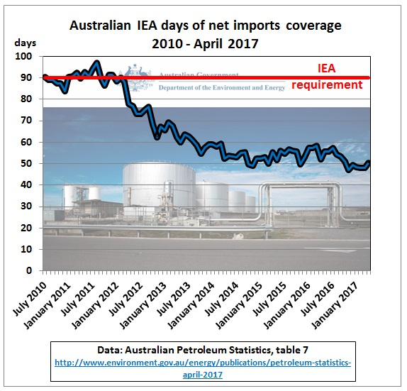 Australia_IEA_days_coverage_2010-Apr2017