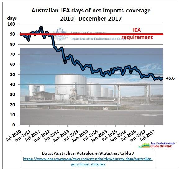 Australia_IEA_days_coverage_2010-Dec2017