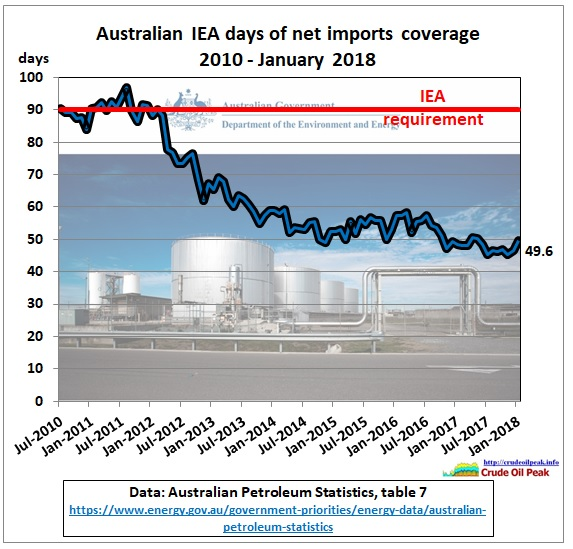 Australia_IEA_days_coverage_2010-Jan2018
