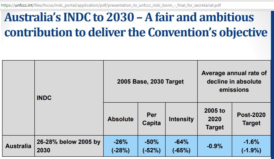 Australia_INDC_2030