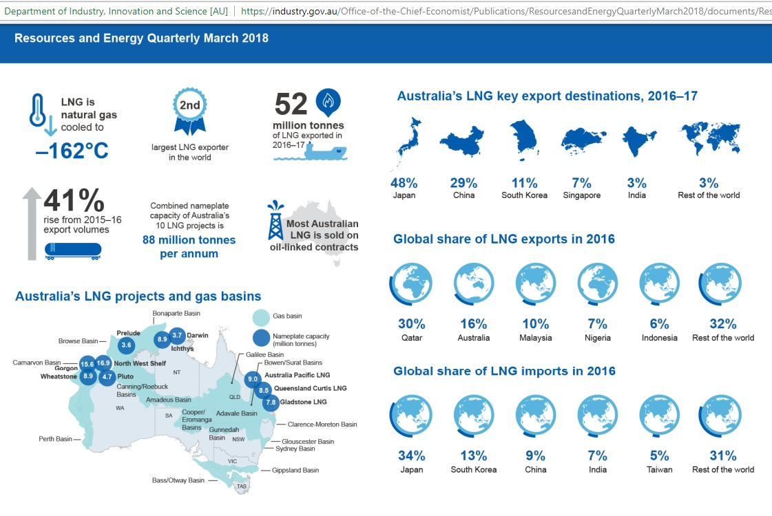 Australia_LNG_export_hype_2017