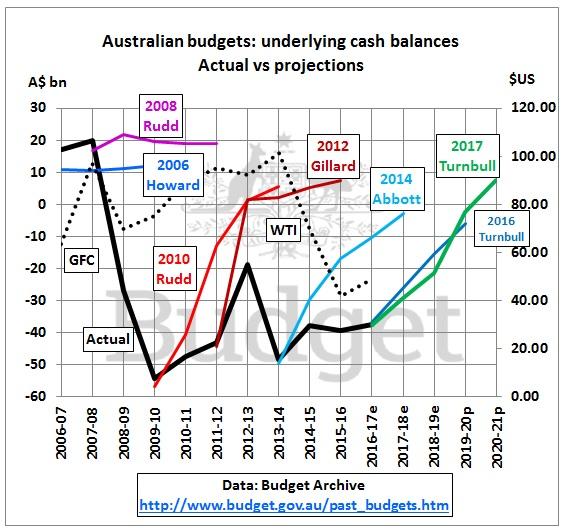 Australia_budget_balance_2006-2021
