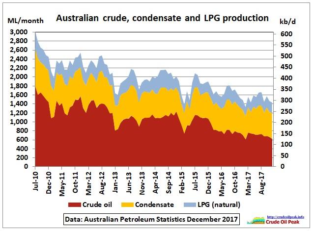 Australia_crude_condensate_LPG_production_2010-2017