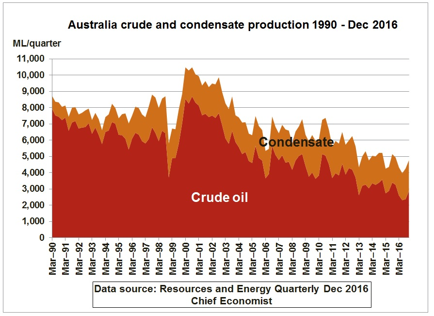 Australia_crude_condensate_production_1990-Dec2017