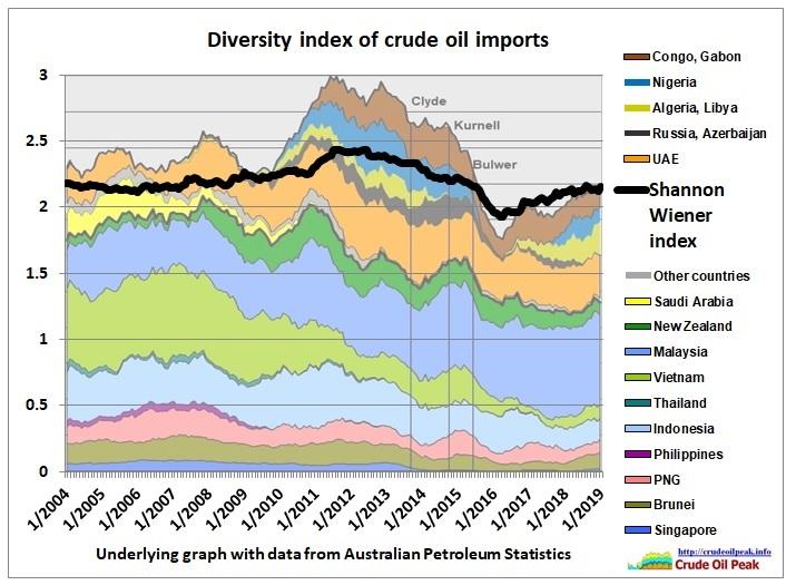 Australia_crude_imports_diversity_2004-Jan2019