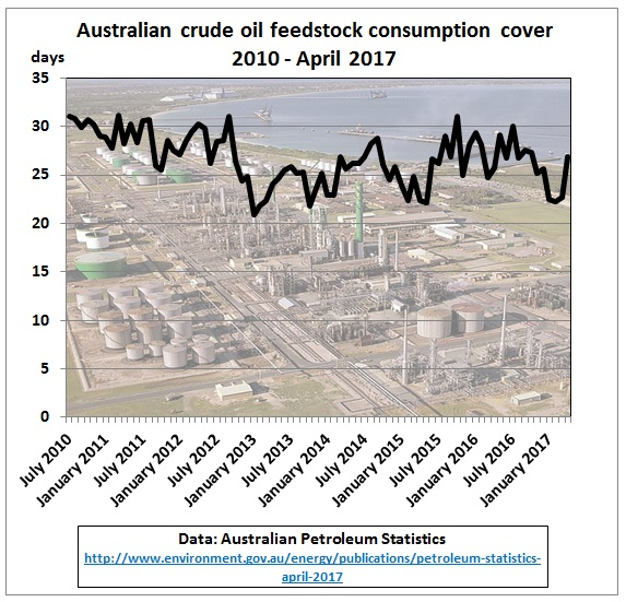 Australia_crude_stock_consumption_cover_2010-Apr2017