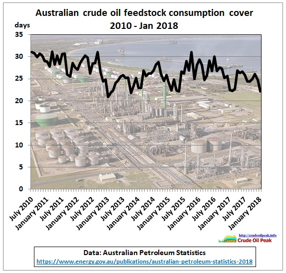 Australia_crude_stock_consumption_cover_2010-Jan2018