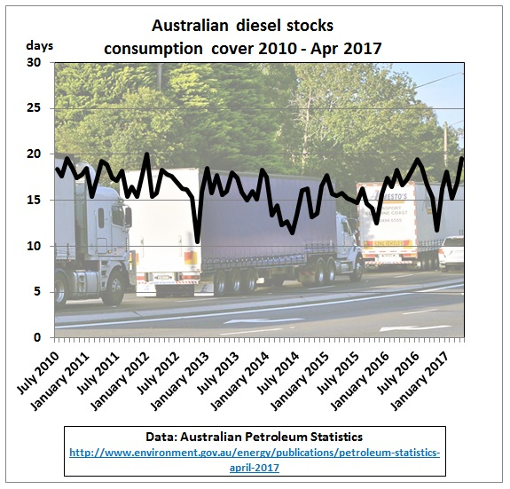 Australia_diesel_stock_consumption_cover_2010-Apr2017