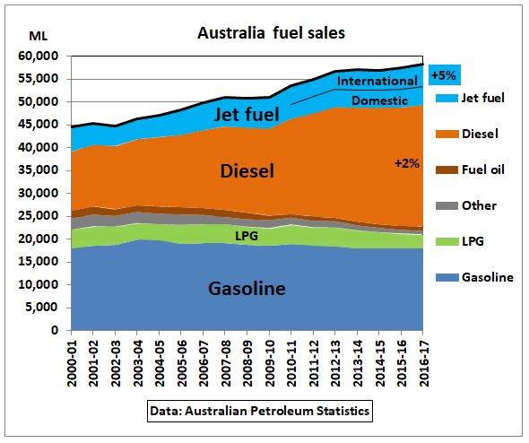 Australia_fuel_sales_2000-2017