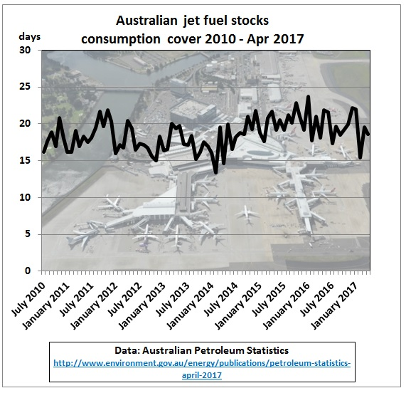 Australia_jet_fuel_stock_consumption_cover_2010-Apr2017