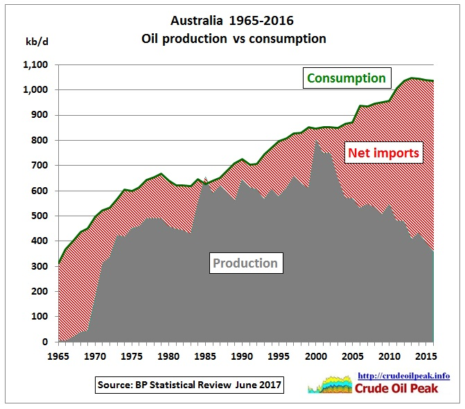 Australia_oil_production_vs_consumption_1965-2016