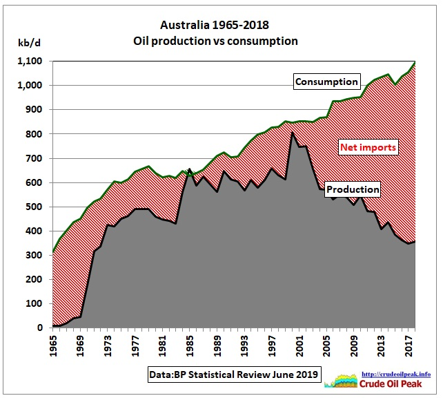 Australia_oil_production_vs_consumption_1965-2018