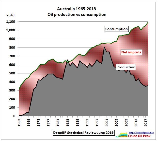 Australia_oil_production_vs_consumption_1965-2018