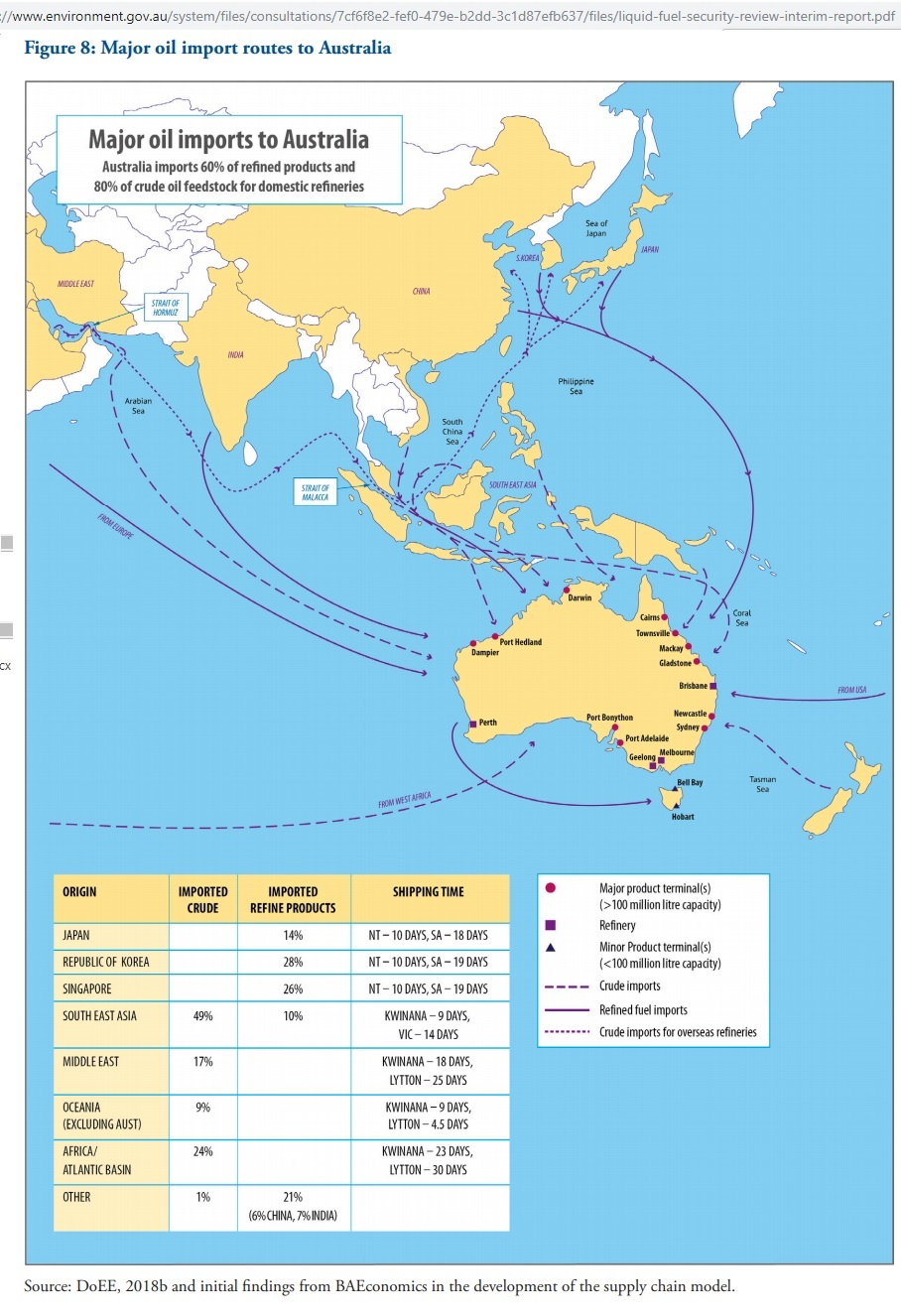 Australia_oil_supply_routes_2019
