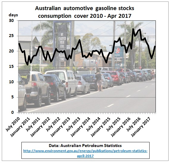 Australia_petrol_stock_consumption_cover_2010-Apr2017