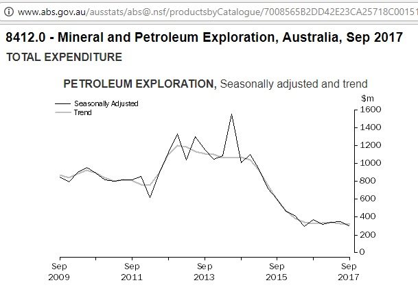 Australia_petroleum_exploration_2009-Sep2017