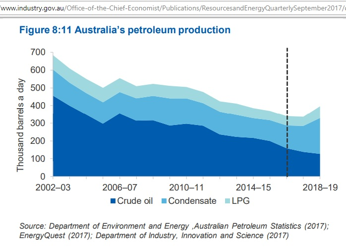 Australia_petroleum_production_Sep2017_2002-19