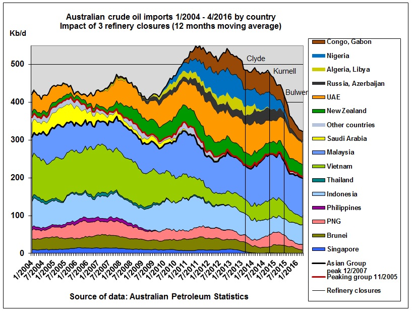 Australian_crude_oil_imports_2004_Apr2016_by_country