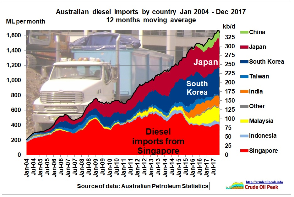 Australian_diesel_imports_by_country_2004-Dec2017