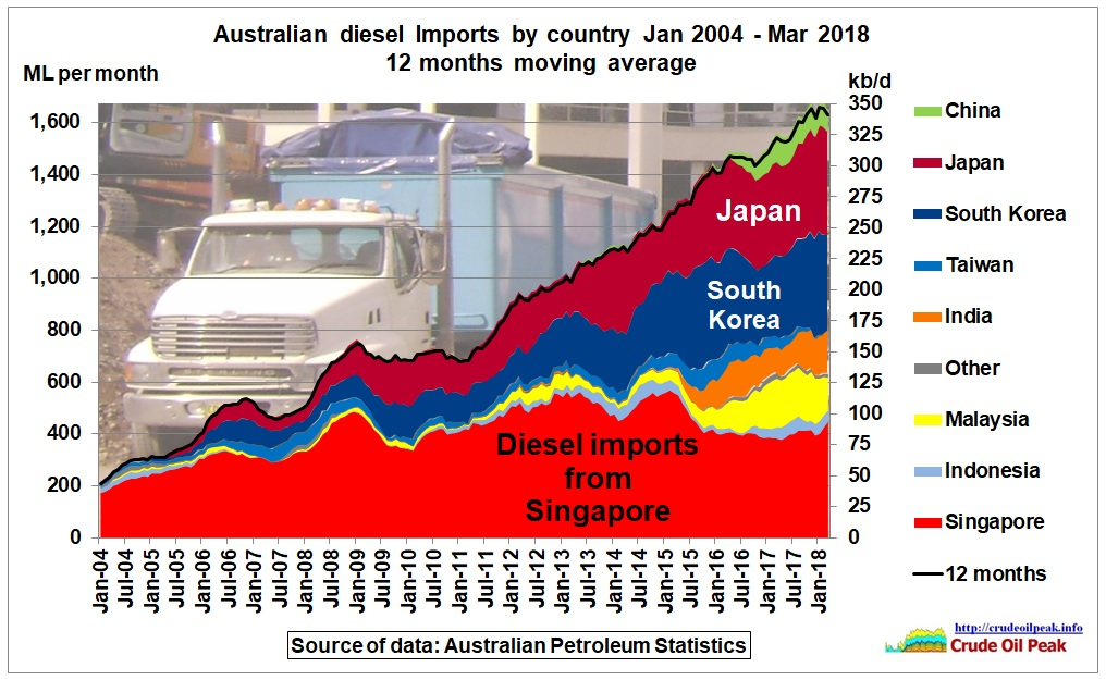 Australian_diesel_imports_by_country_2004-Mar2018