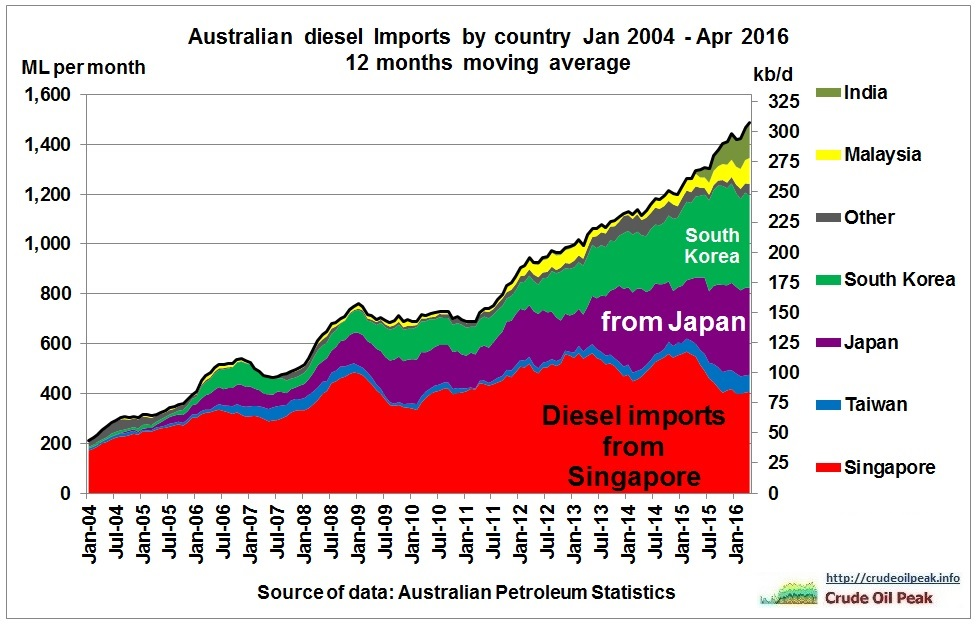 Australian_diesel_imports_by_country_2004_Apr2016