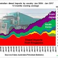 This is because after the closure of 3 oil refineries in Sydney and Brisbane fuel imports have skyrocketed and these additional imports come from and pass through an area where […]