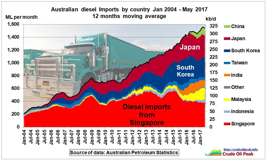 Australian_diesel_imports_by_country_2004_May2017
