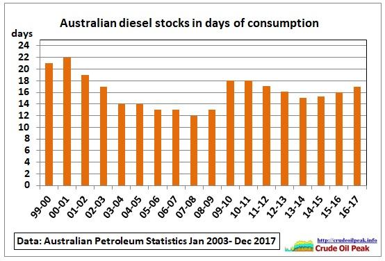 Australian_diesel_stocks_1999-2017