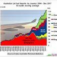 From time to time the media takes some interest: Low emergency oil reserves 'now pose a danger to security' 16/2/2018 Australia's failure to meet emergency oil reserves now posed a […]