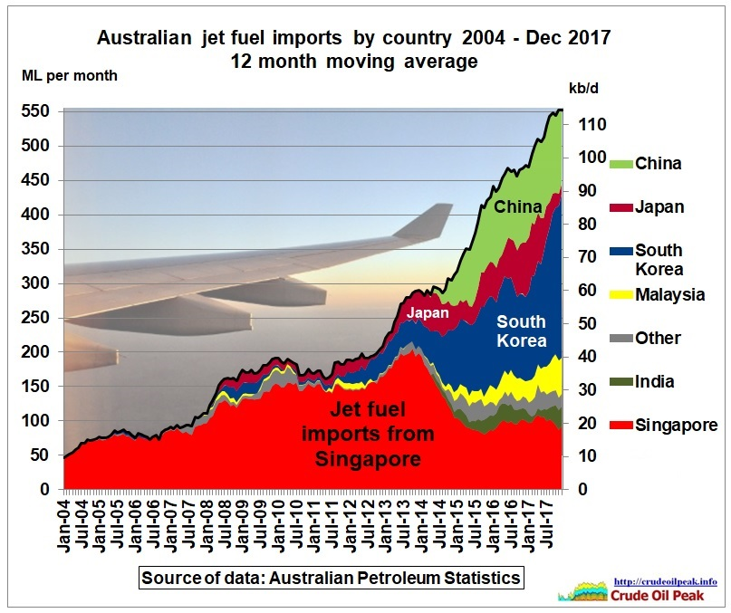 Australian_jet_fuel_imports_by_country_2004_Dec2017